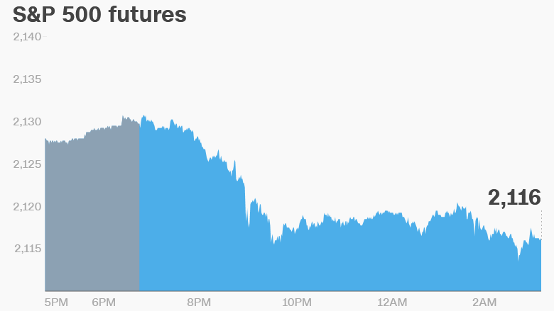 klonopin overseas markets premarket