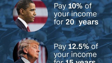 Trump's student loan payment plan looks a lot like Obama's