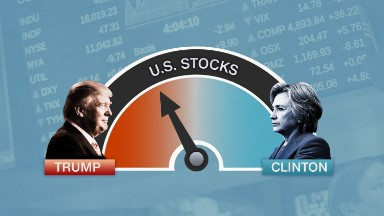This stock market test points to a Trump win
