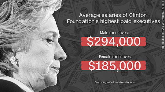 The Clinton Foundation's pay gap worried campaign