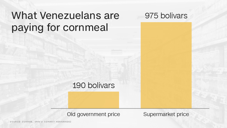food prices venezuela