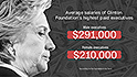 The Clinton Foundation's gender pay gap worried campaign