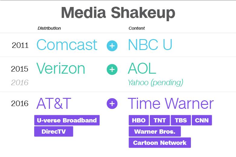 media shakeup att twx merged