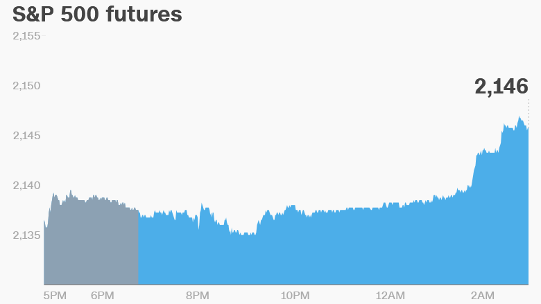 Cnn money futures forex
