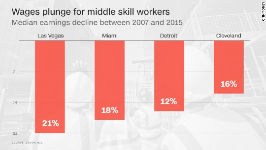 Why Trump resonates: Wages plunged for 'middle skill' workers