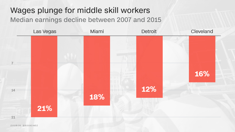 middle skills worker wages