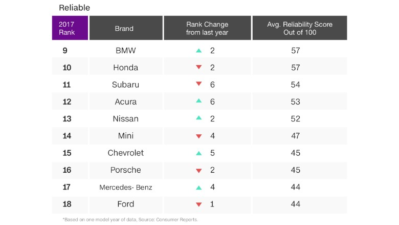Lexus, Toyota and Buick top new auto reliability survey