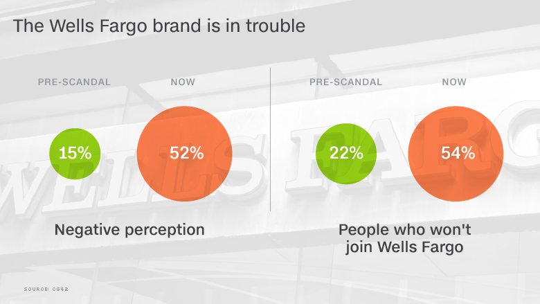 chart wells fargo customers