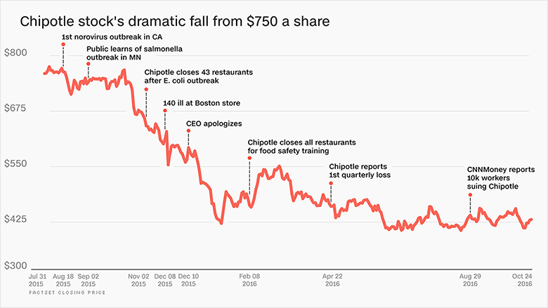 chart chipotle stock falls