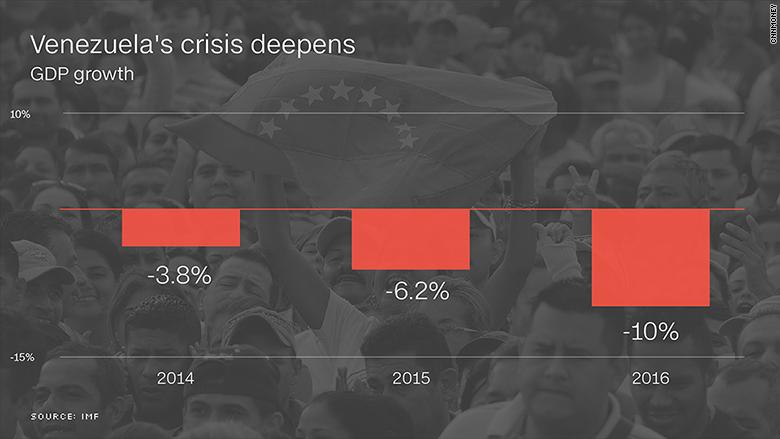 chart venezuela economic crisis