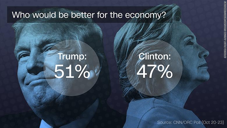 economy poll