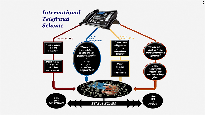 call center fraud diagram