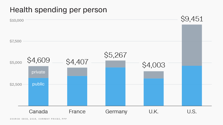 healthcare spending by person