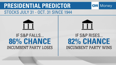 How the market could predict the next president