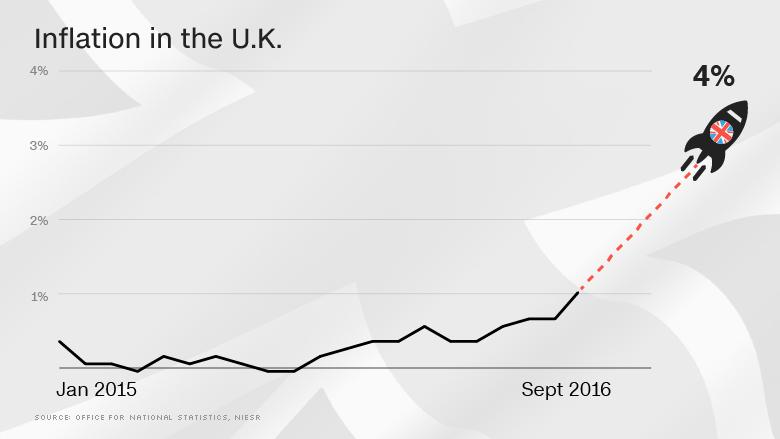 uk inflation skyrocket