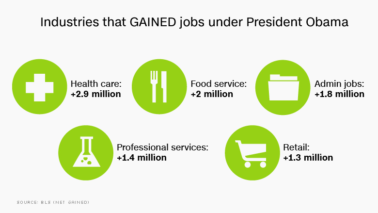 obama jobs gained by industry