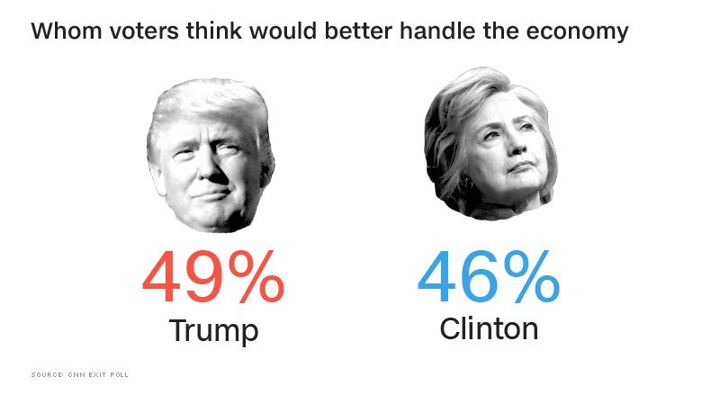 exit poll economy handle
