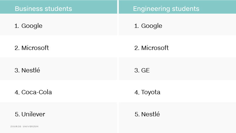 business engineering top employers