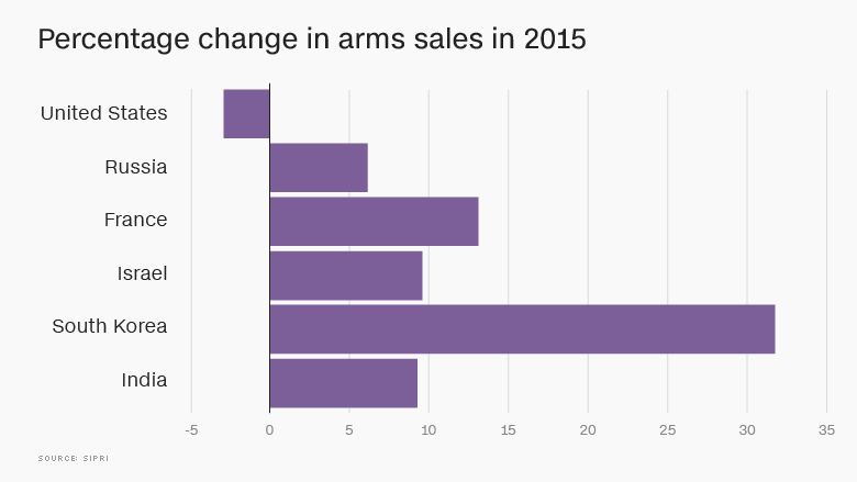 change in arms sales