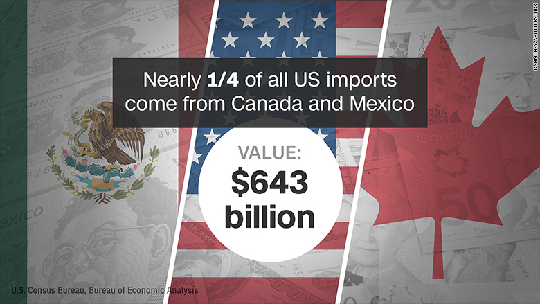 us canada mexico imports