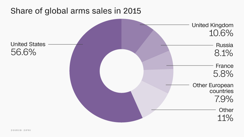 share of arms sales