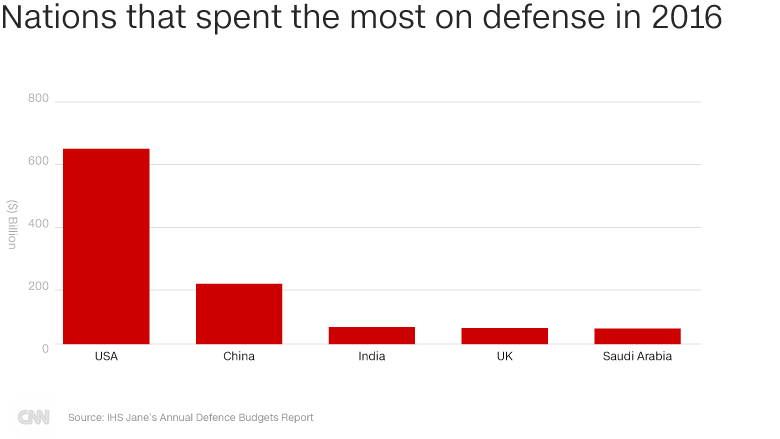 China defense spending graphic