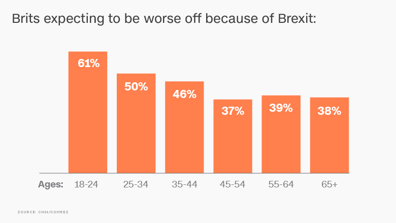 brexit opinion poll age