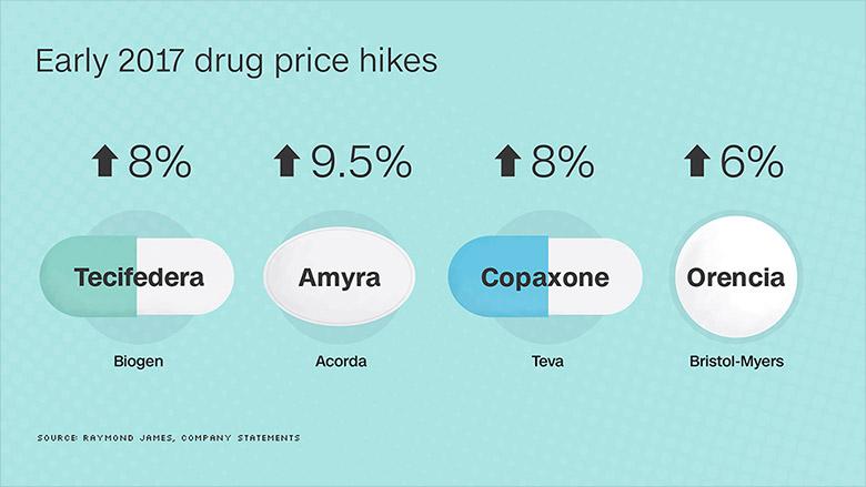 drug price hikes 2017