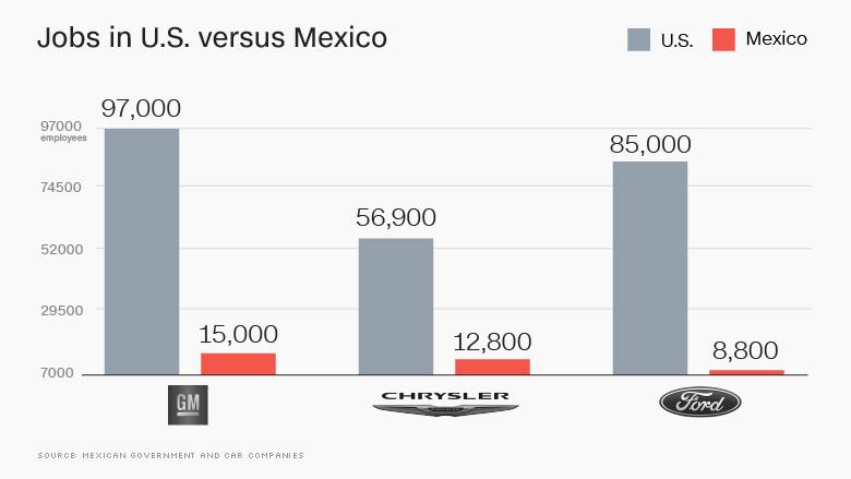 chart mexico vs us jobs