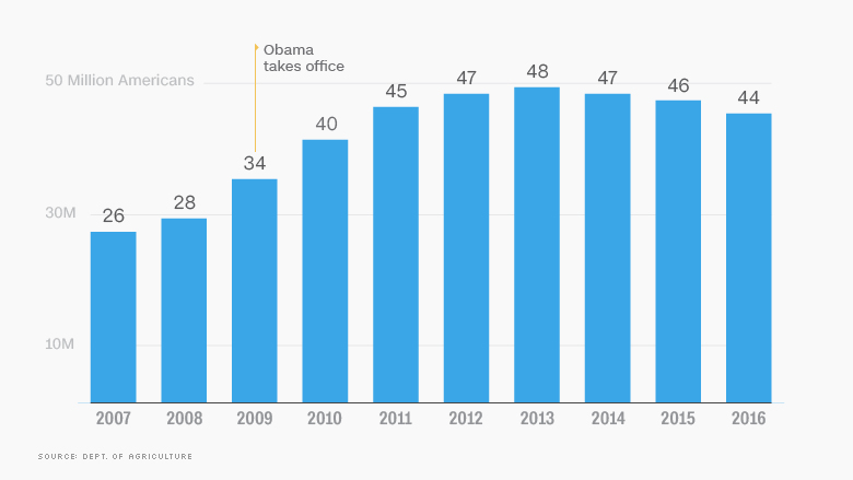 06 obama economy foodstamps
