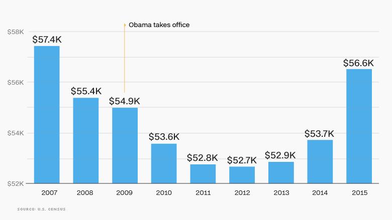 04 obama economy median household income