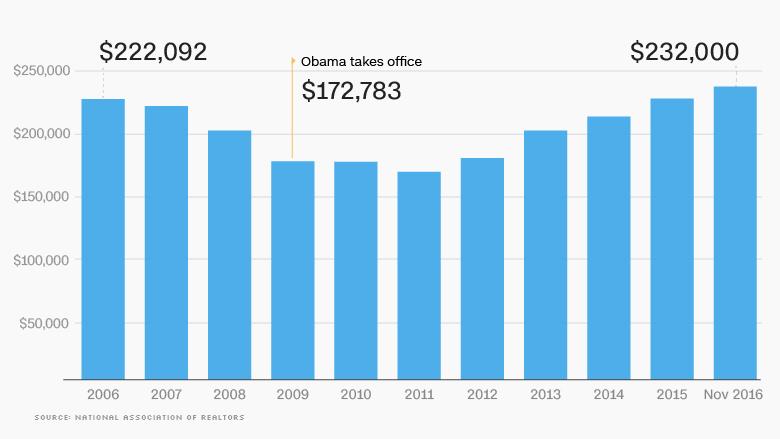 08 obama economy home prices