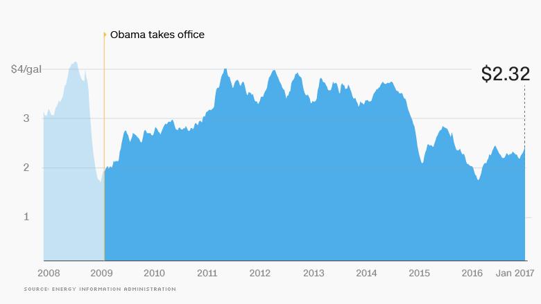 09 obama economy gas prices update