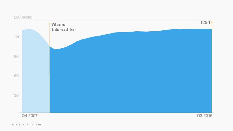 07 obama economy manufacturing update
