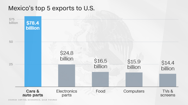 mexico top 5 us exports