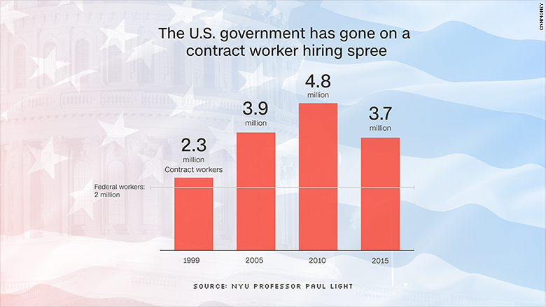 chart us contract employees