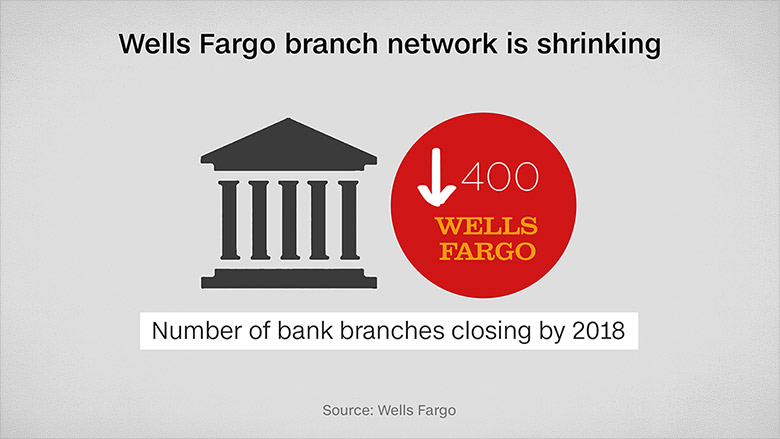 wells fargo branch closures
