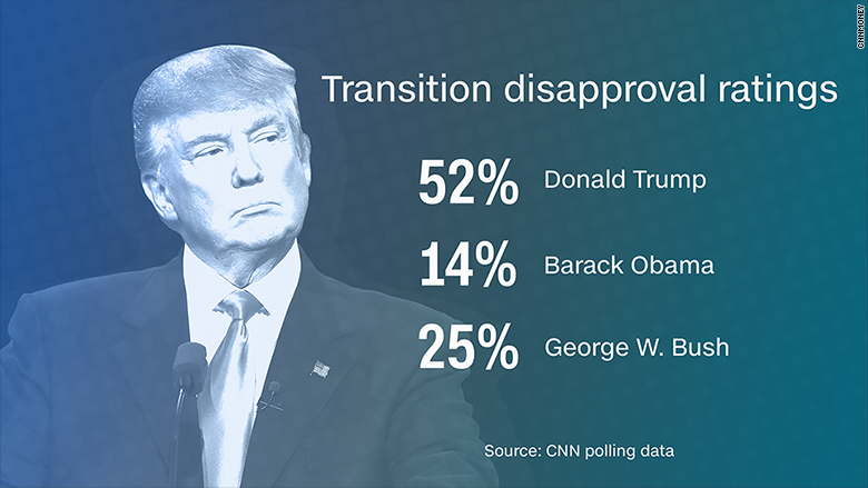 trump disapproval rating