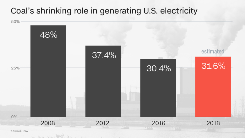 shrinking coal power