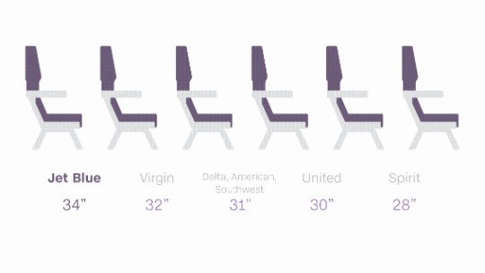 How the airlines compare on legroom