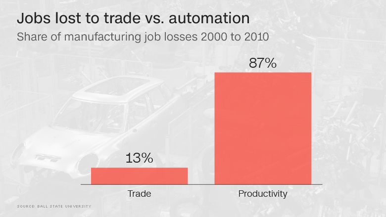 jobs lost trade vs automation