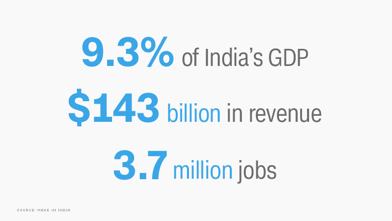 india tech gdp