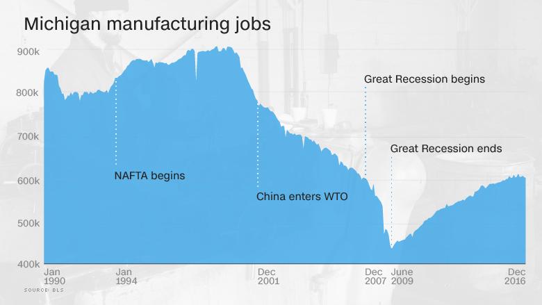 michigan manufacturing jobs