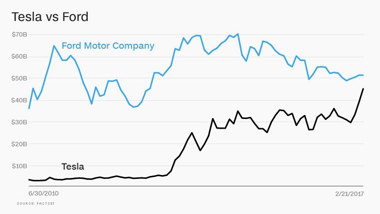 tesla vs ford market value