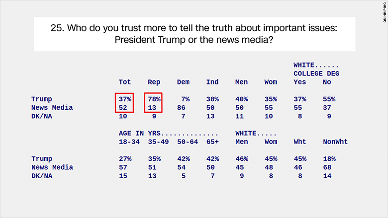 trump quinnipiac poll
