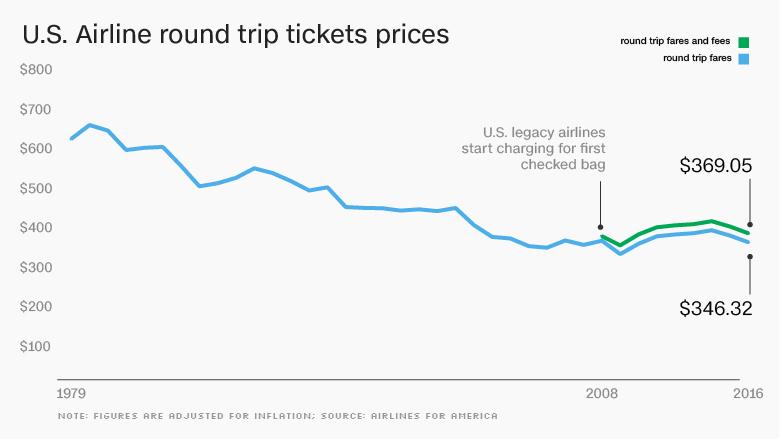 chart airline RT price