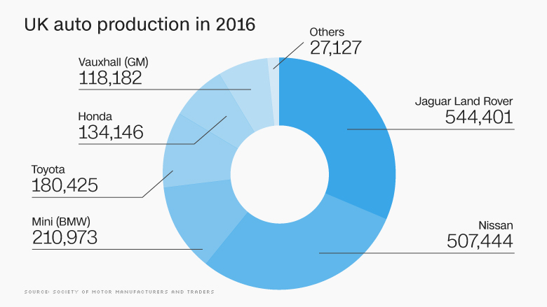 uk auto car production