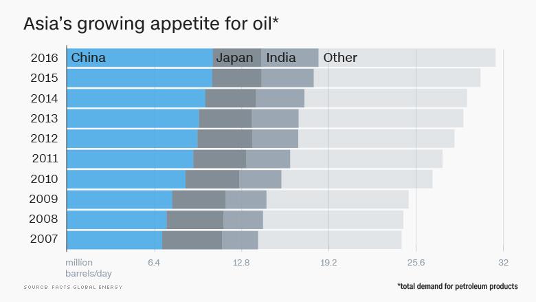 asia oil demand