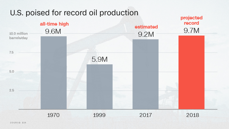 record US oil production 2018