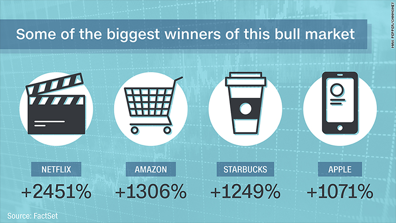 biggest winners bull market